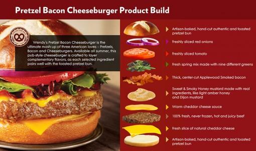 Wendys-Pretzel-Bacon-Cheeseburger-infographic