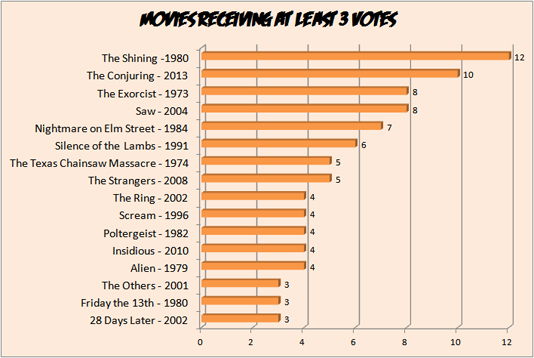 Top Scary Movies Graph