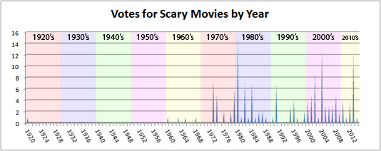Votes by Year Graph